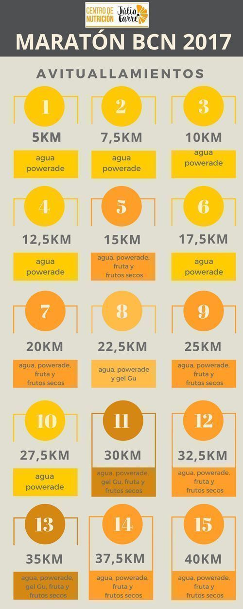 puntos de avituallamiento en la maratón de Barcelona