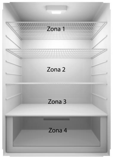zonas del frigorífico