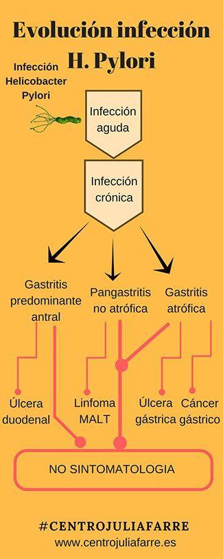Infeció per helicobacter pylori