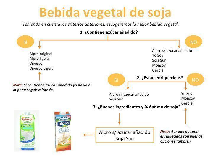 comparativa bebida vegetal de soja