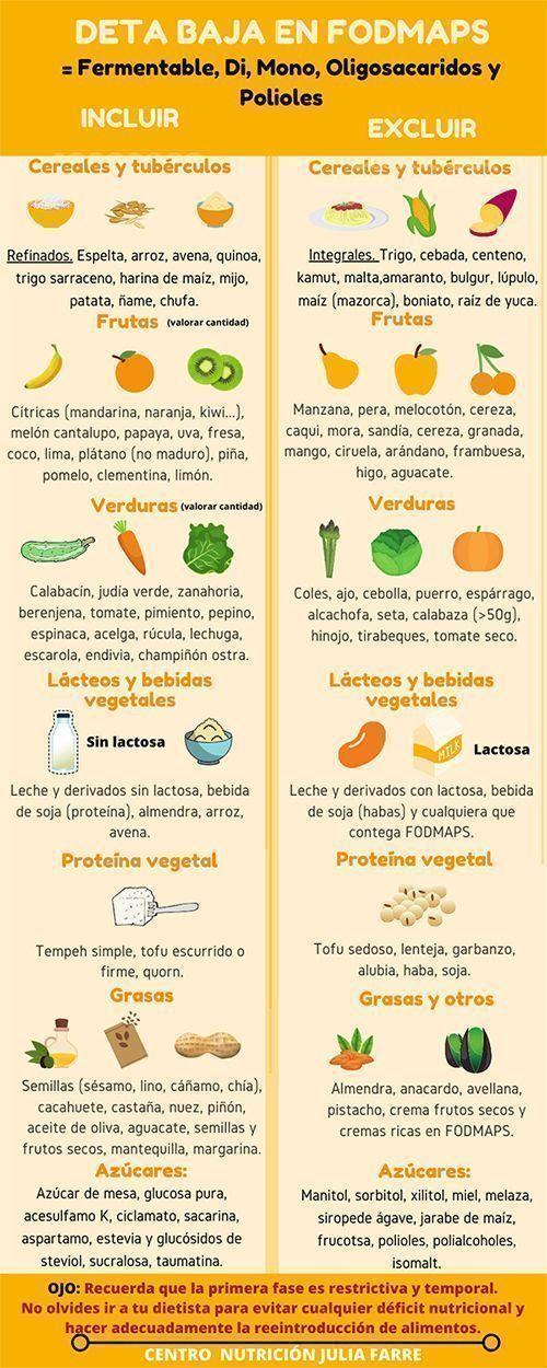 infografía dieta fodmap