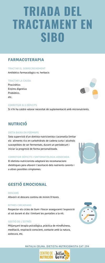 tractament SIBO infografia