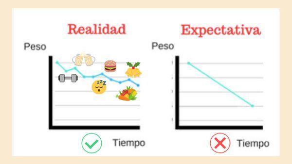 gráfica de expectativa de adelgazamiento