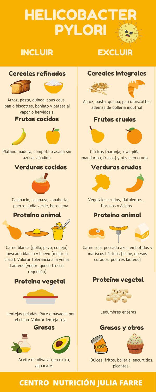 Dieta Para Helicobacter Pylori Y Gastritis Asociada Centro Julia Farre