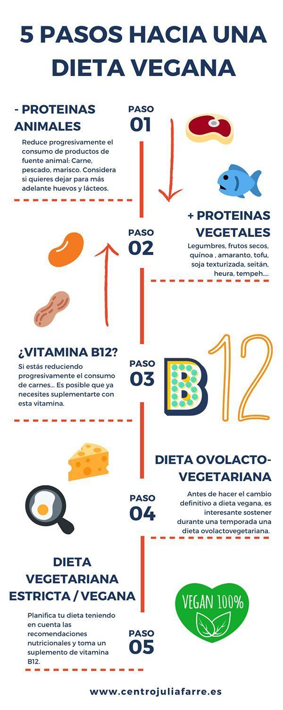 guía para ser vegano