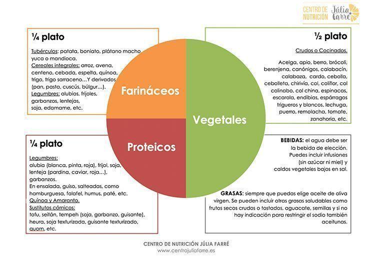 método del plato vegano