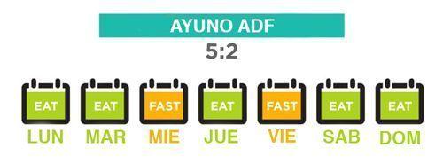 alternative day fasting